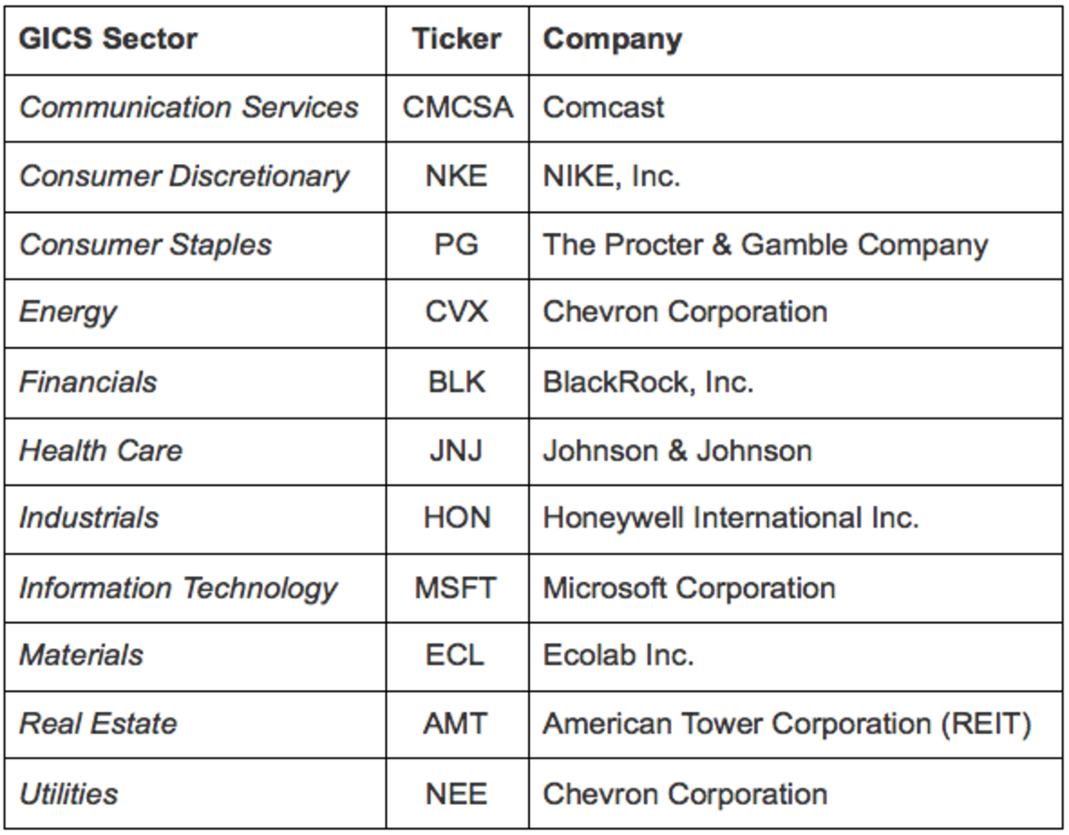 The top-ranked dividend growth stock in each GICS sector