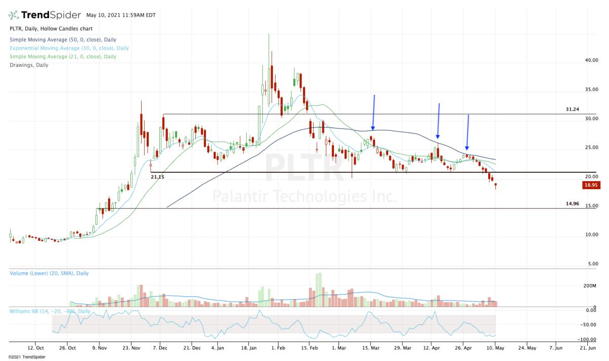 Daily chart of Palantir stock.