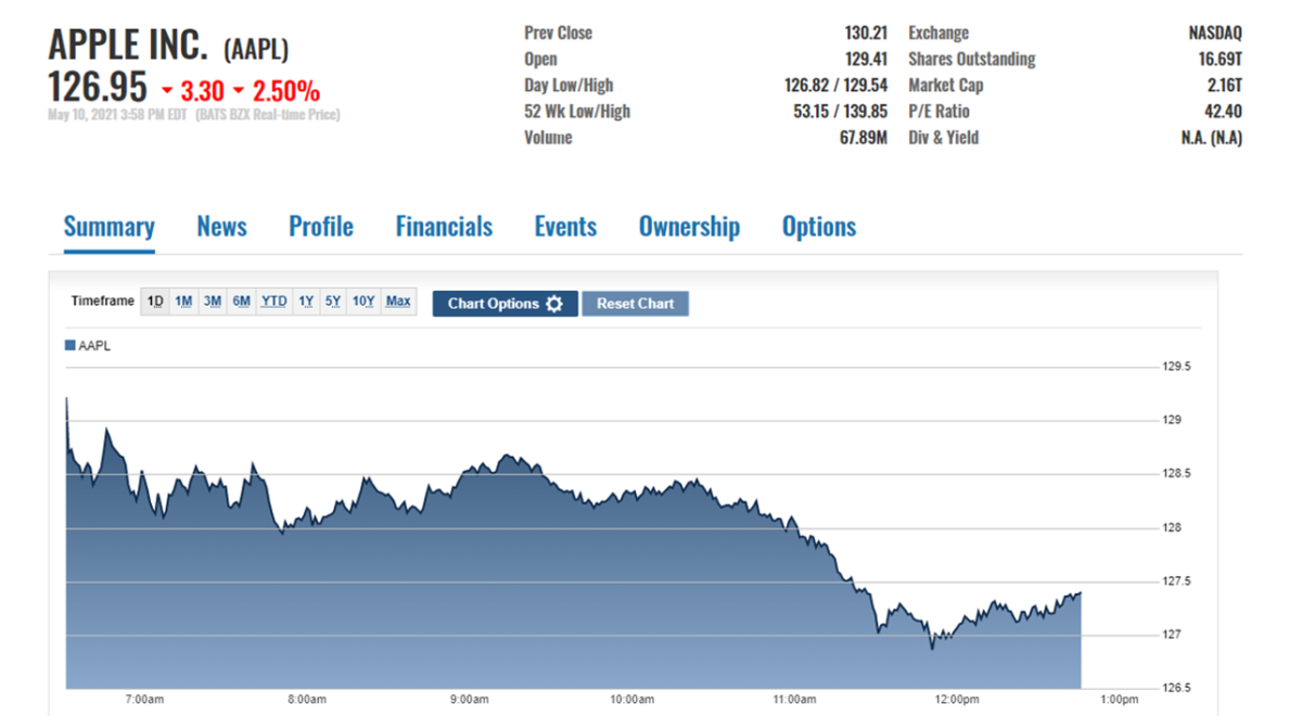 AAPL stock price action on May 10 at the close
