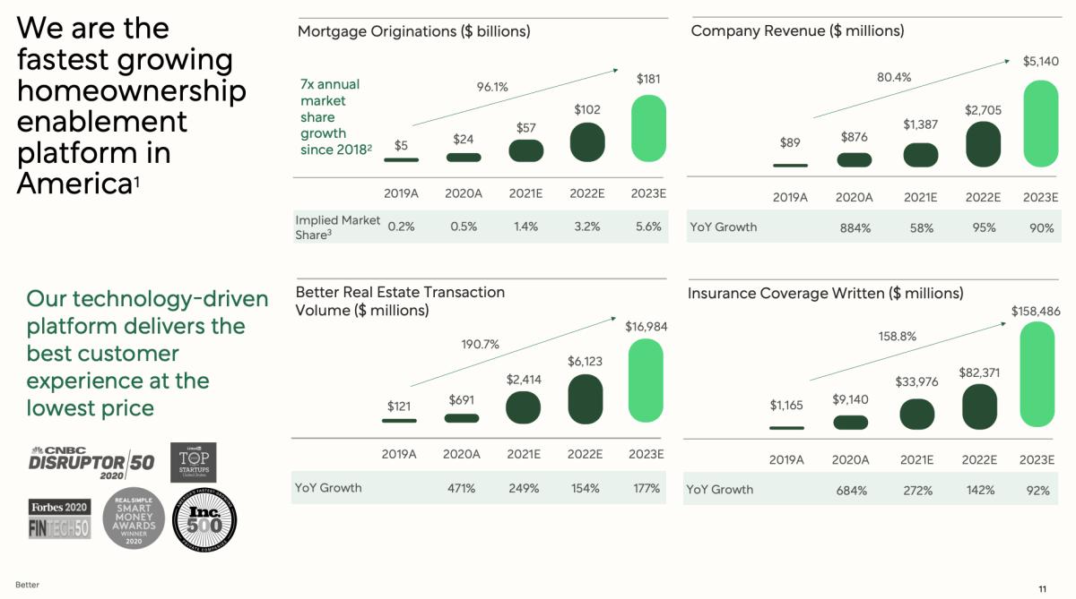 Better's Financial Forecasts. Source: Better Deal Deck.