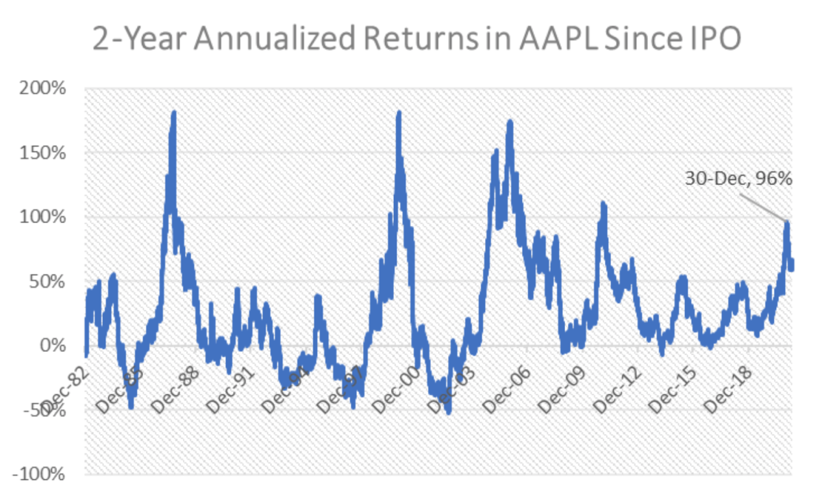 Figure 2: 2-year annualized returns in AAPL since IPO.