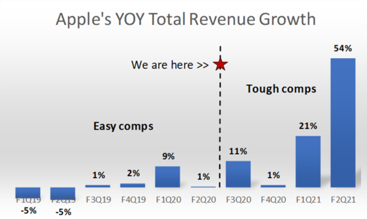 Figure 3: Apple's year-over-year total revenue growth.