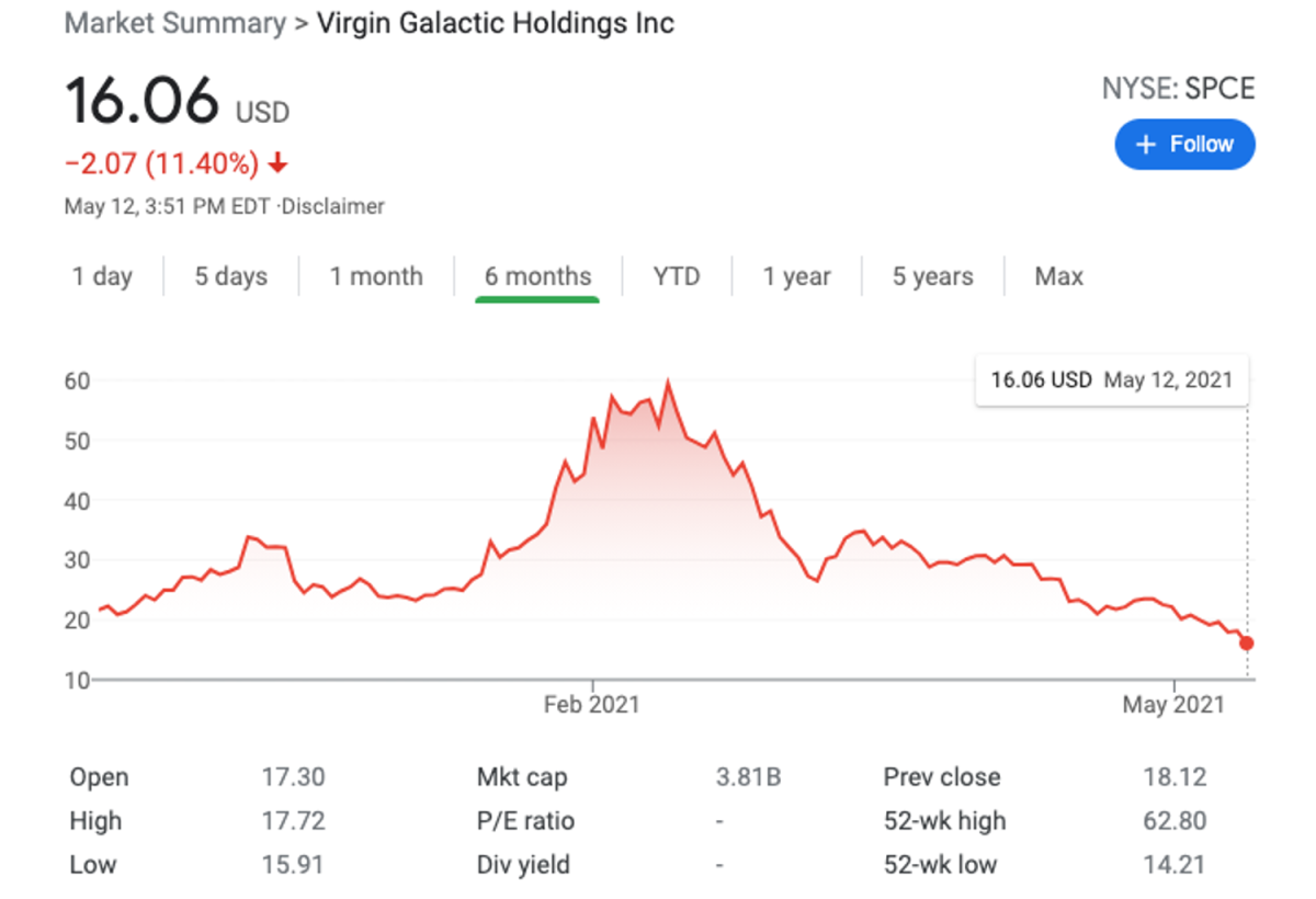 Virgin Galactic shares have been taking a beating