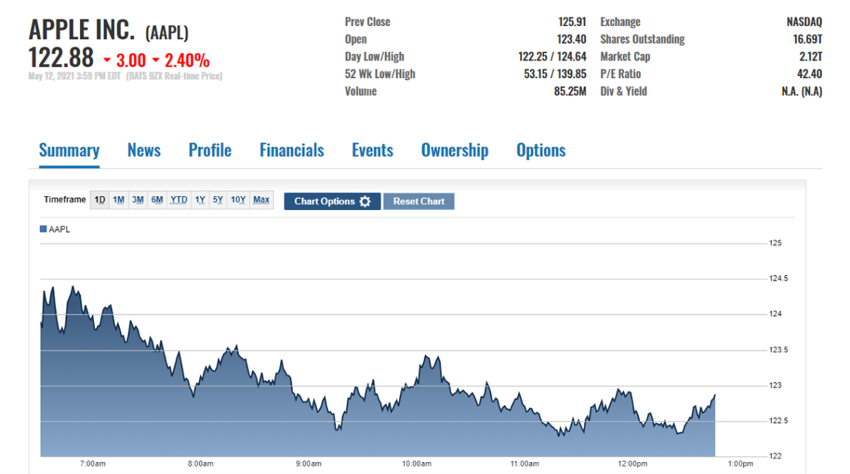 AAPL stock price action on May 12 at the close