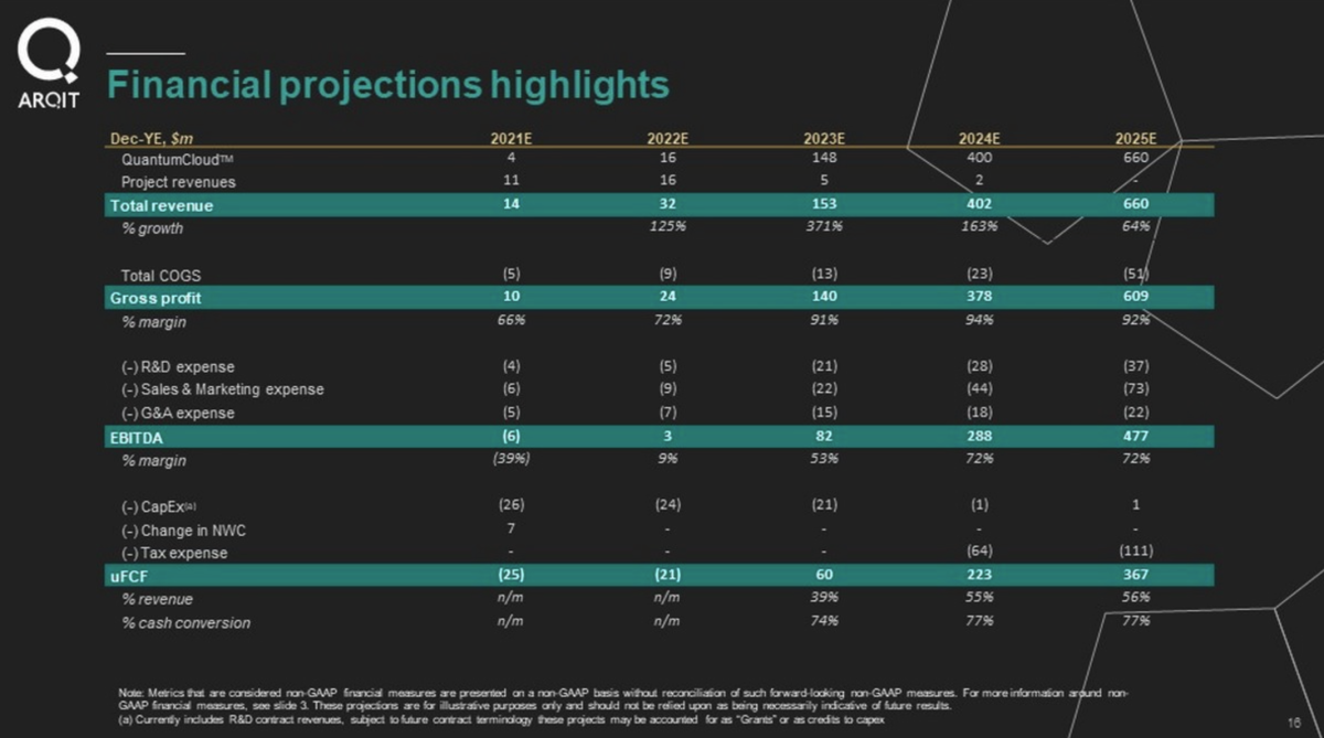 CENH / Arqit Financial projections. Source: company filings