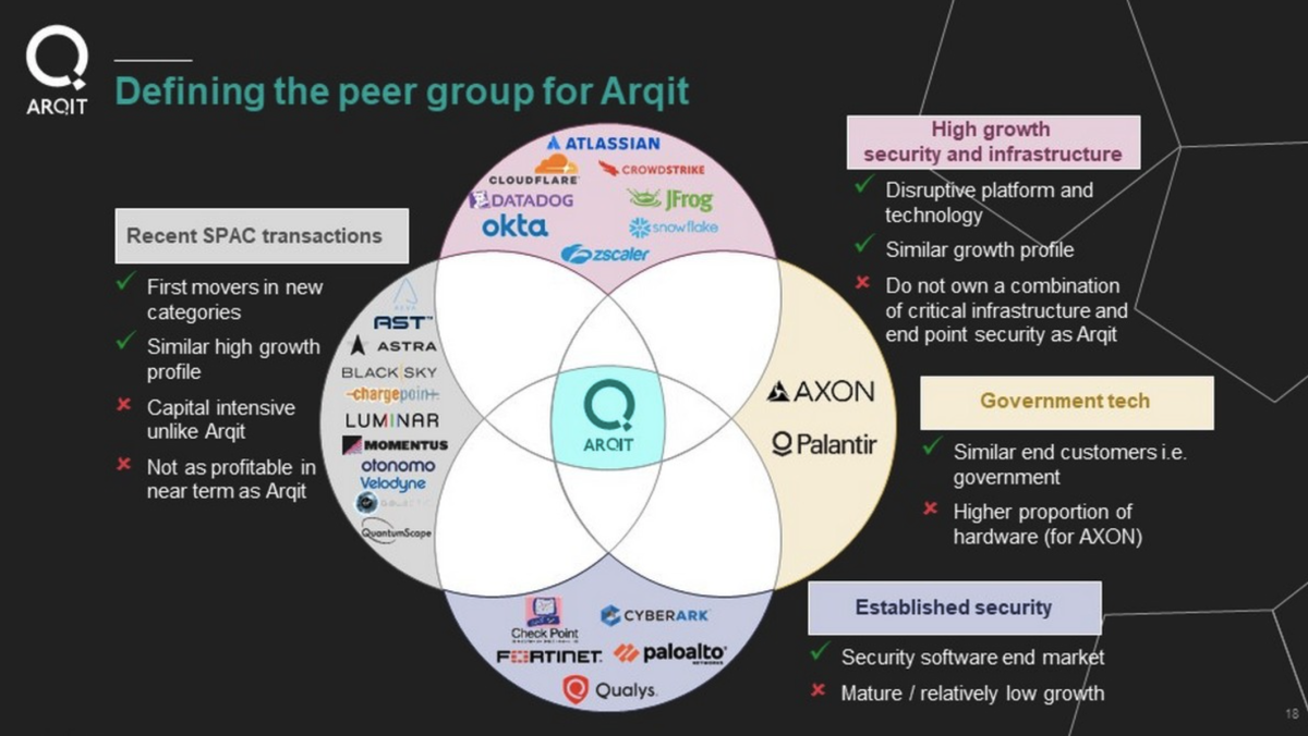 CENH / Arqit Peer definitions. Source: company filings