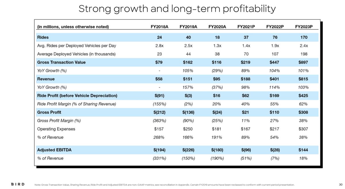 Bird/SWBK financial projections. Source: Company filings
