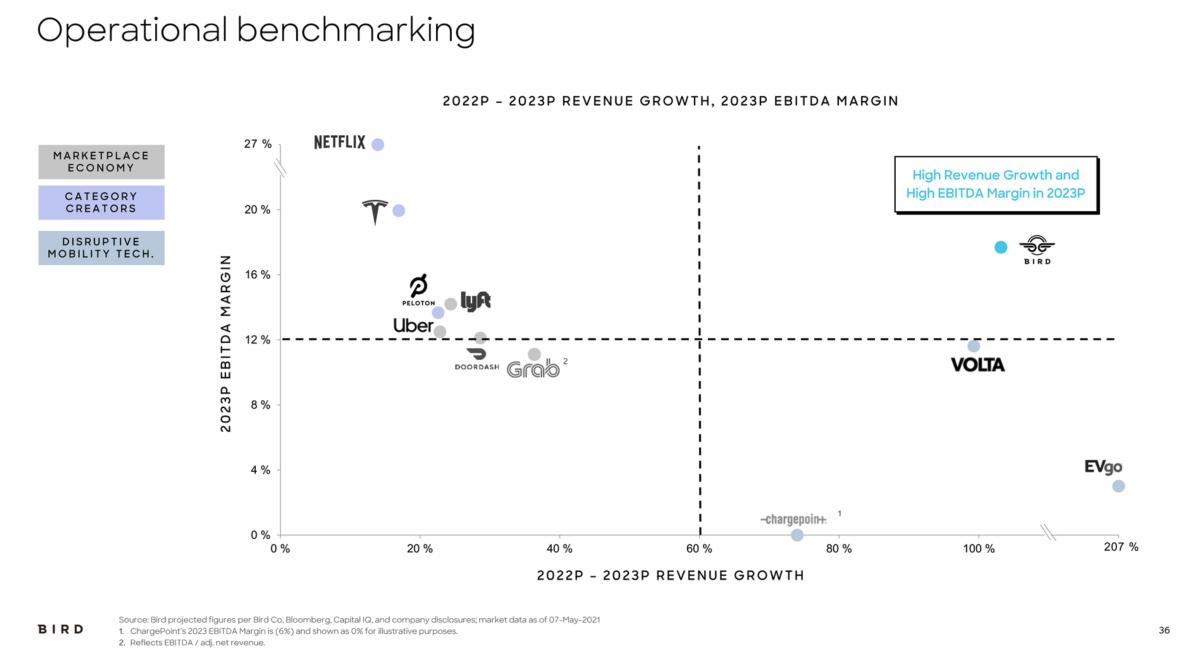Bird/SWBK peer benchmarking. Source: Company filings.