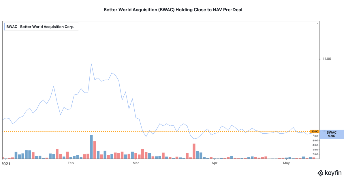 """Following """"peak SPAC"""", BWAC has held close to NAV despite the majority of pre-deal SPACs continuing to push lower."""