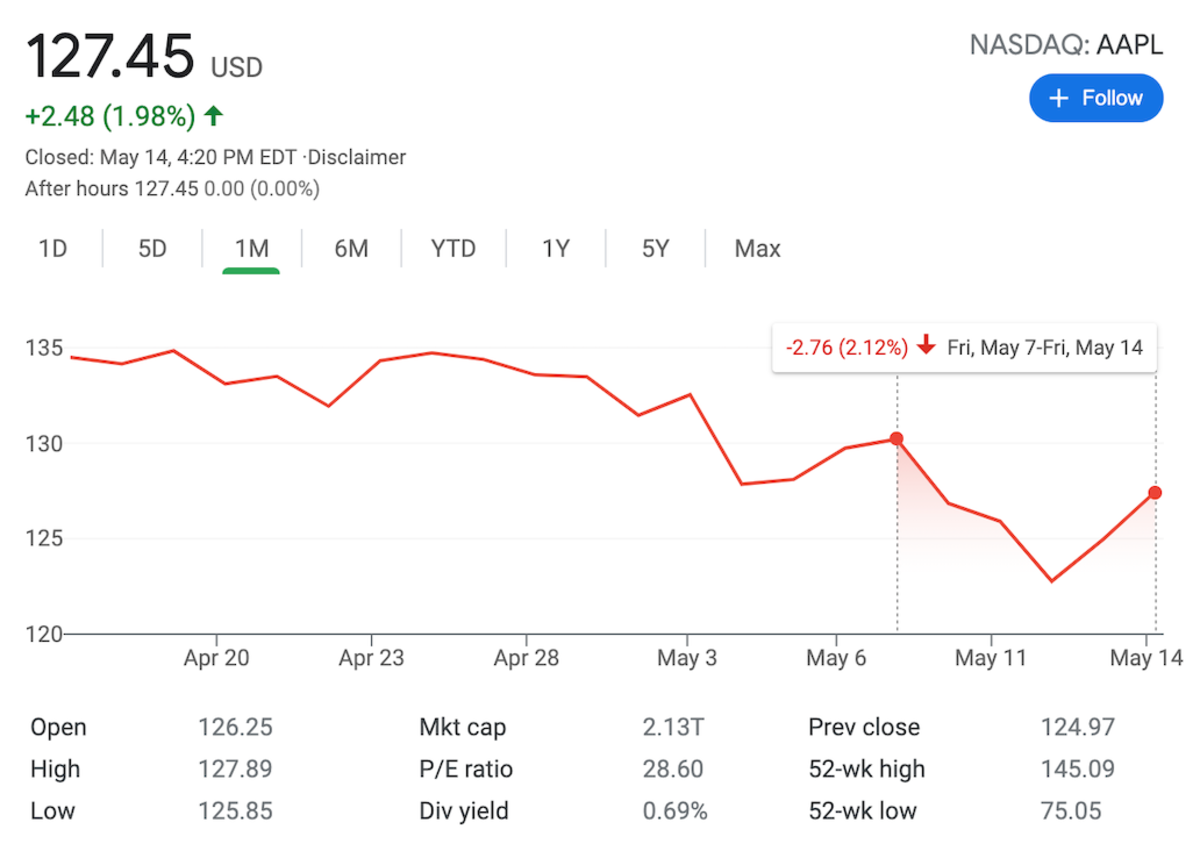 Figure 1: AAPL chart on May 14.