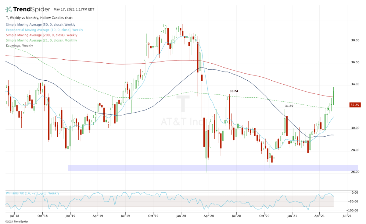 Weekly chart of AT&T stock.