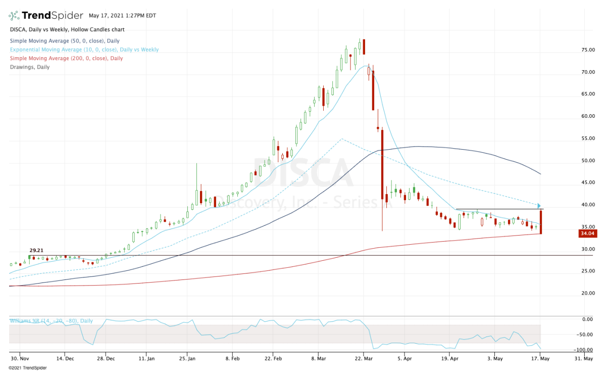 Daily chart of Discovery stock.