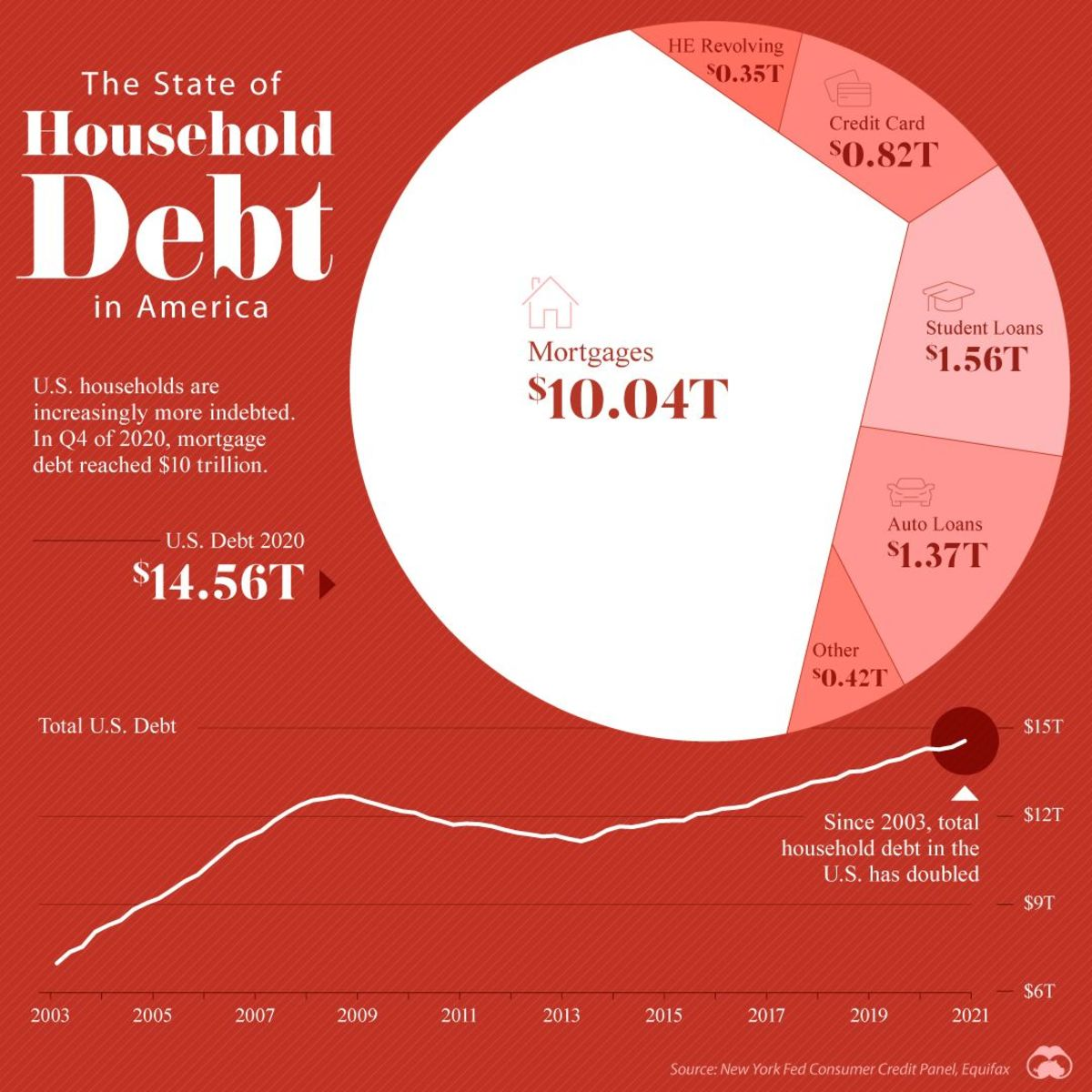 household-debt-by-generation-feed-2