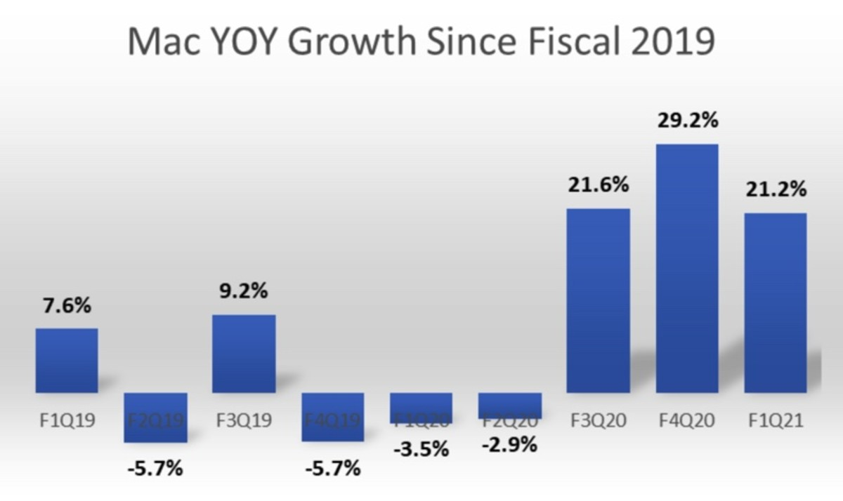 Figure 2: Mac year-over-year growth since fiscal 2019.