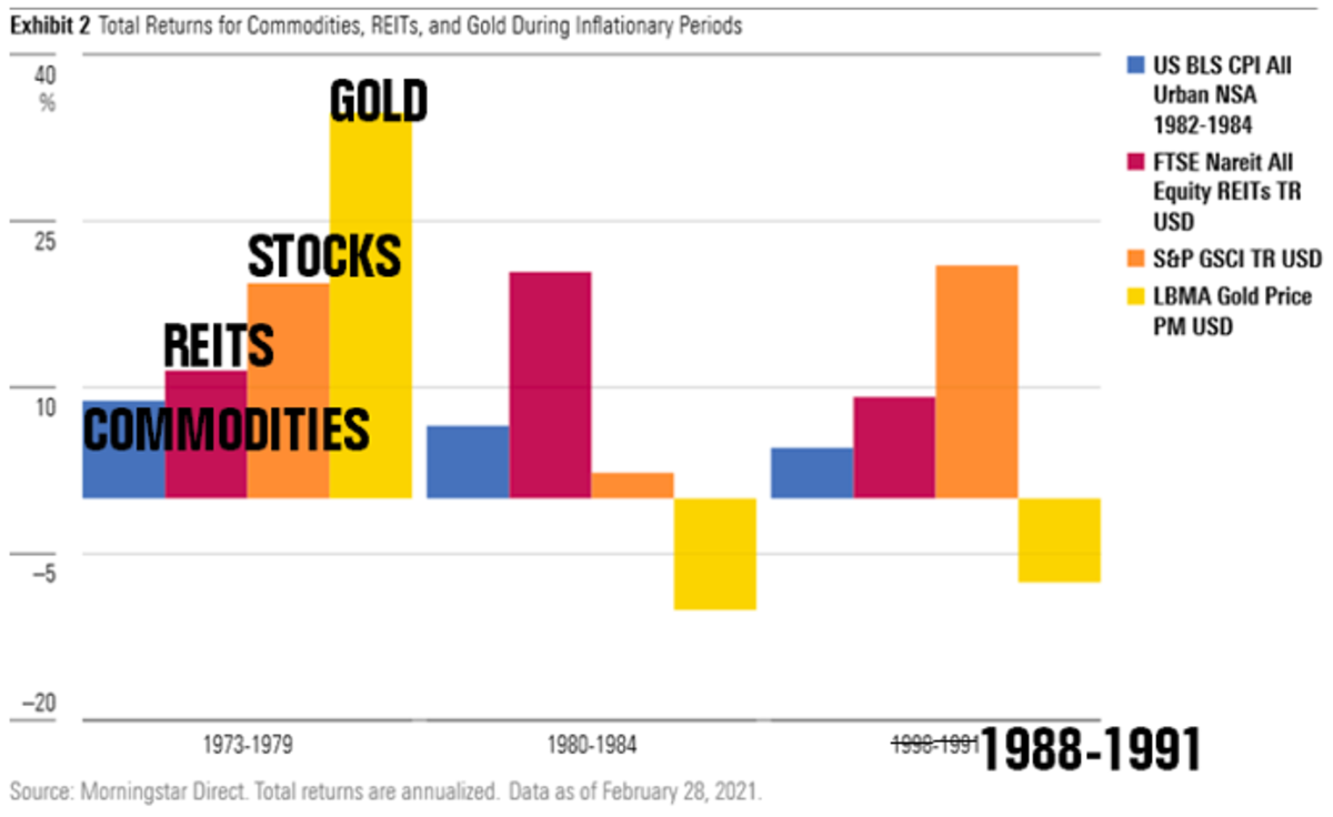 Source: Why You Should Still Care About Inflation (Morningstar) - Edited by Mike Heroux