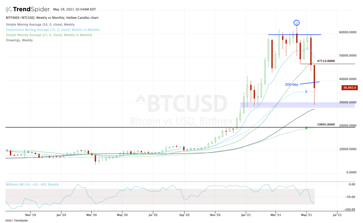 Weekly chart of Bitcoin.