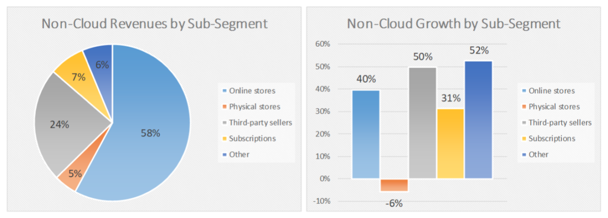 Figure 3: Non-cloud revenues/growth by subsegment.