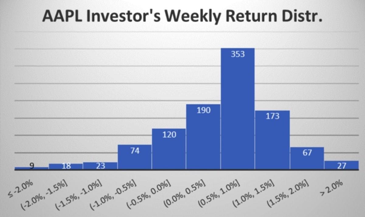 Figure 2: AAPL investor's weekly return distribution.