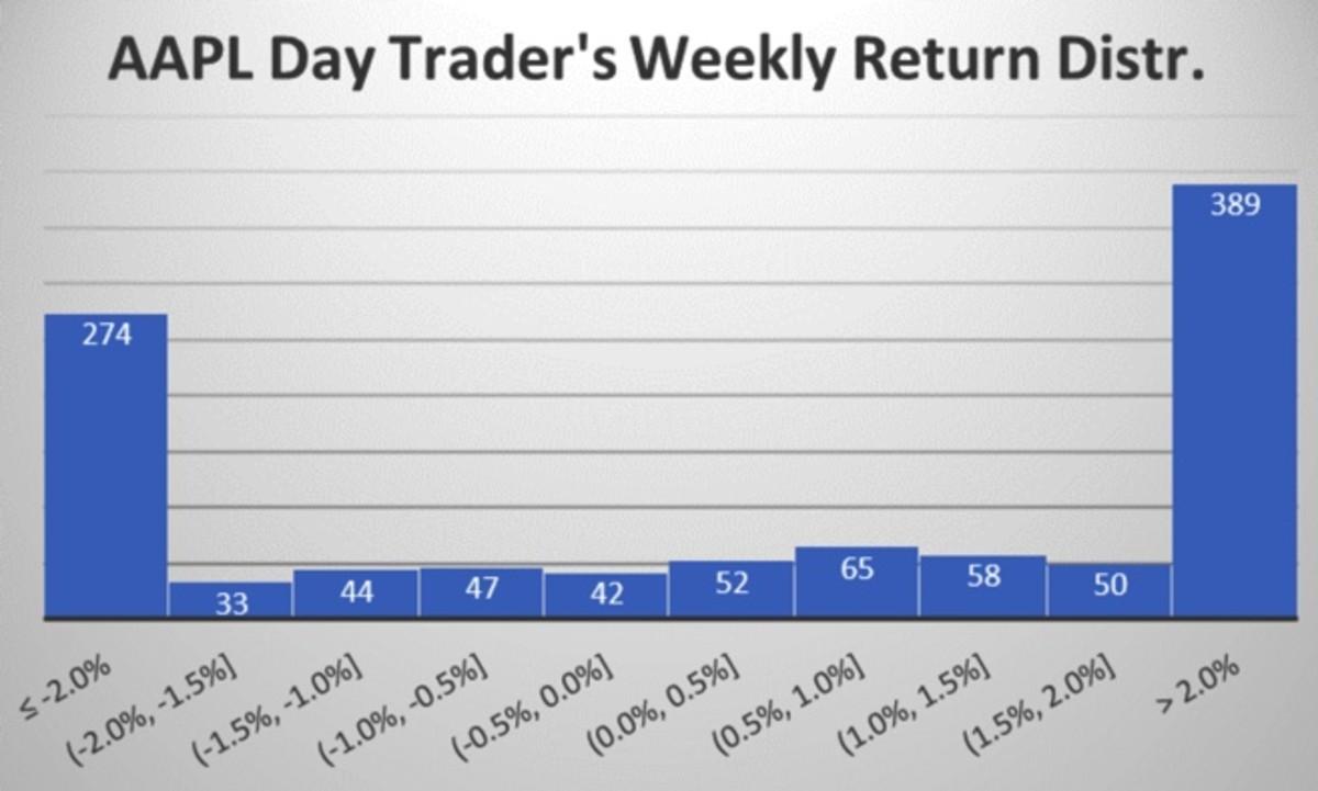 Figure 4: AAPL day traders's weekly return distribution.
