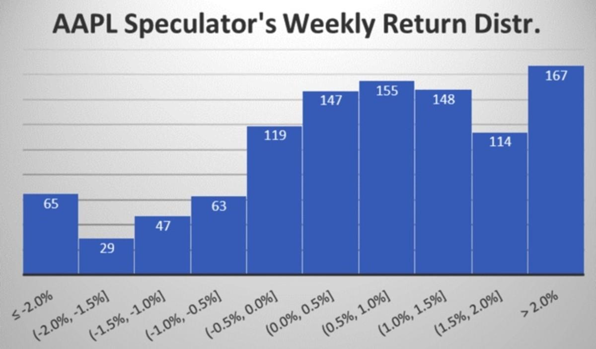 Figure 3: AAPL speculator's weekly return distribution.
