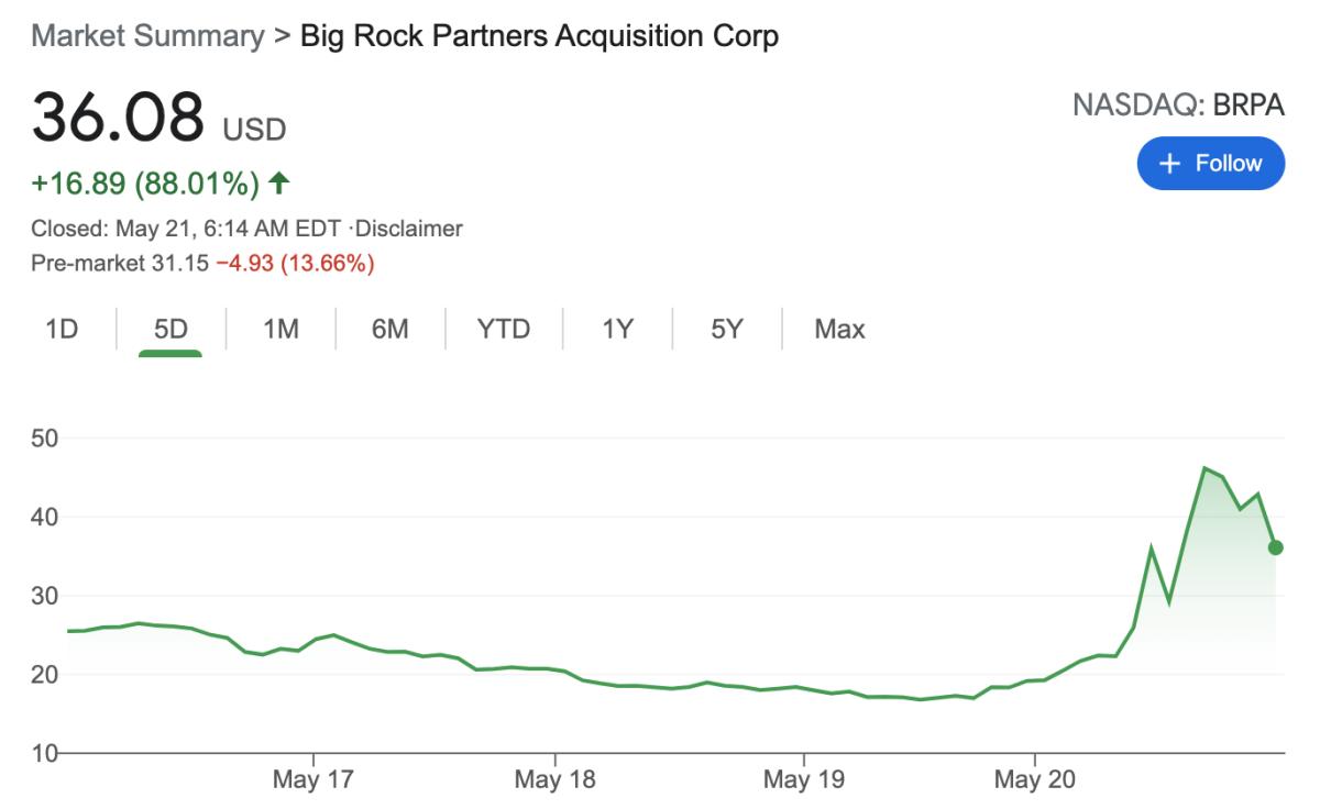 Big Rock Partners (BRPA) surged 88% Thursday on rumors