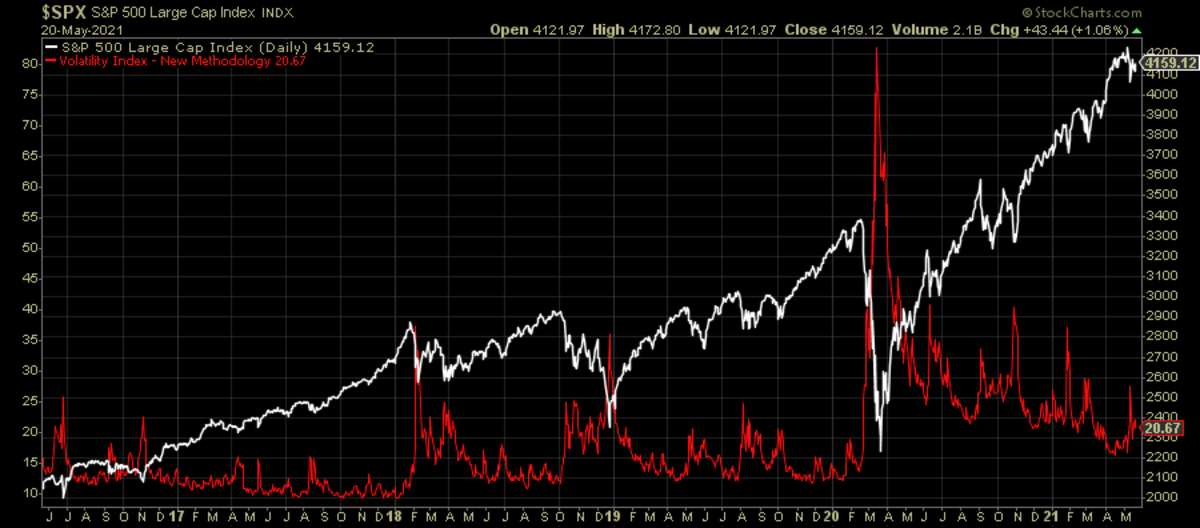 S&P 500 and the VIX