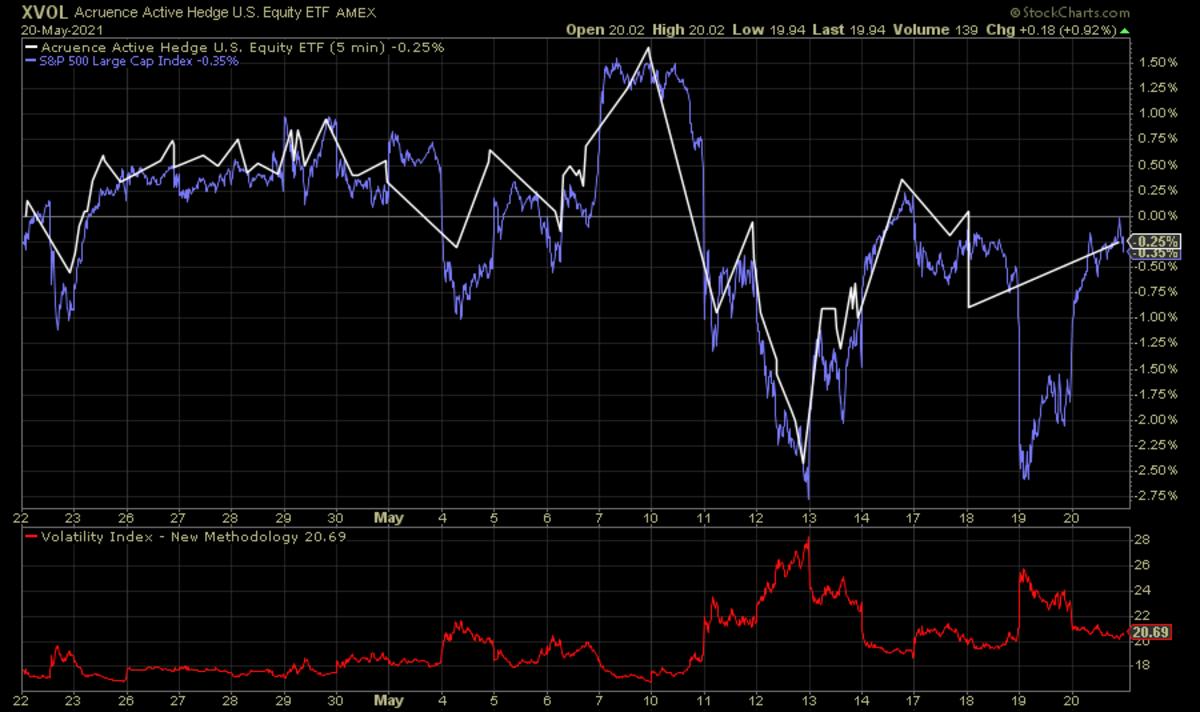 XVOL vs. S&P 500