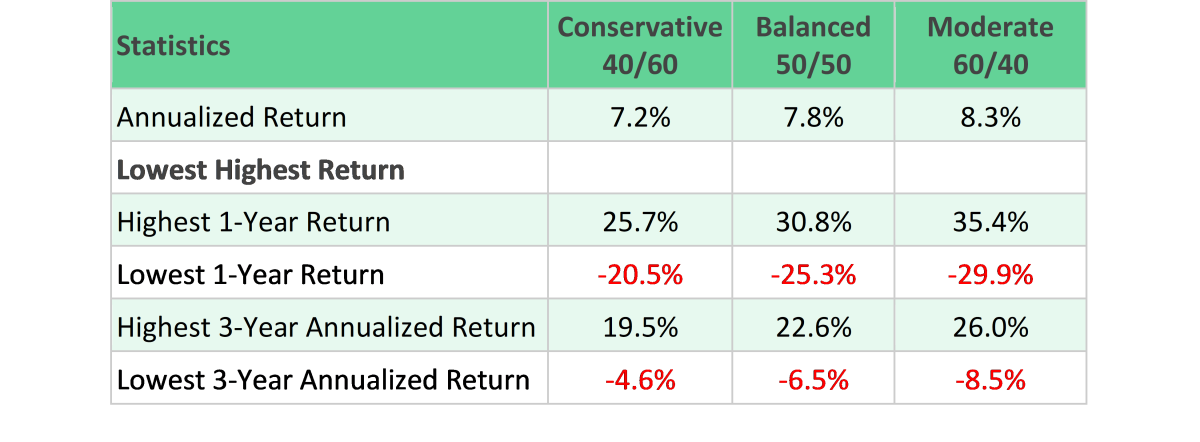Source and Notes: DESMO Wealth Advisors, LLC analysis of data from Dimensional Fund Advisors. The returns in the table represent index returns and not actual investments, and the returns shown do not consider the effects of taxes and management fees. Past performance is no indication of future performance and future investment results. Conservative Index: 20% Large; 5% Small Stocks; 15% International; 60% T-Bills. Balanced Index: 25% Large Stocks; 7% Small Stocks; 18% International; 50% T-Bills. Moderate Index: 30% Large Stocks; 8% Small Stocks; 22% International Stocks; 40% Treasury Bills.