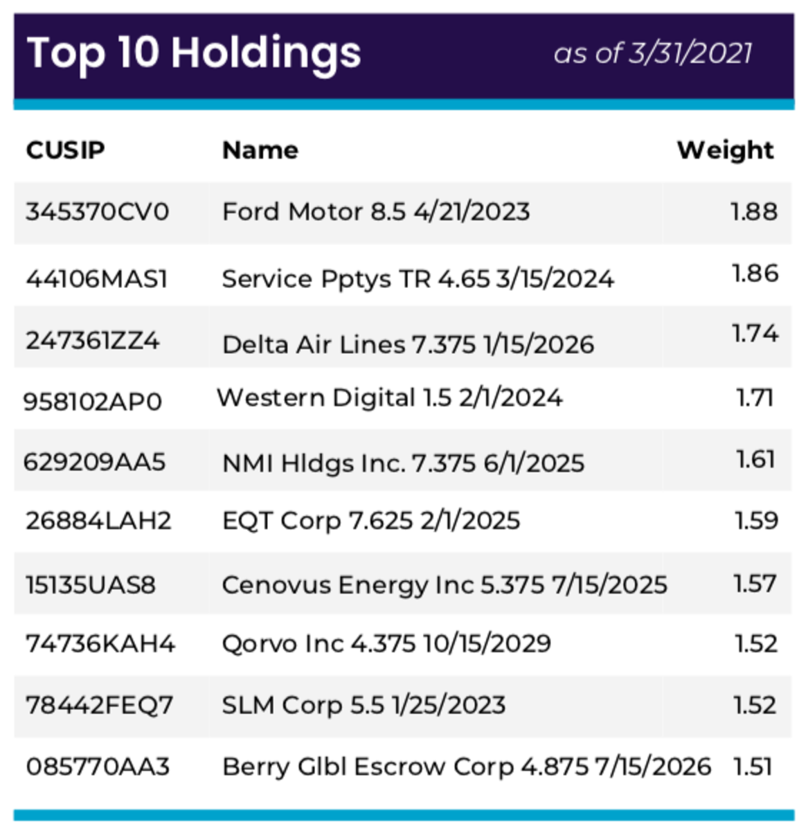TGIF ETF Top Holdings