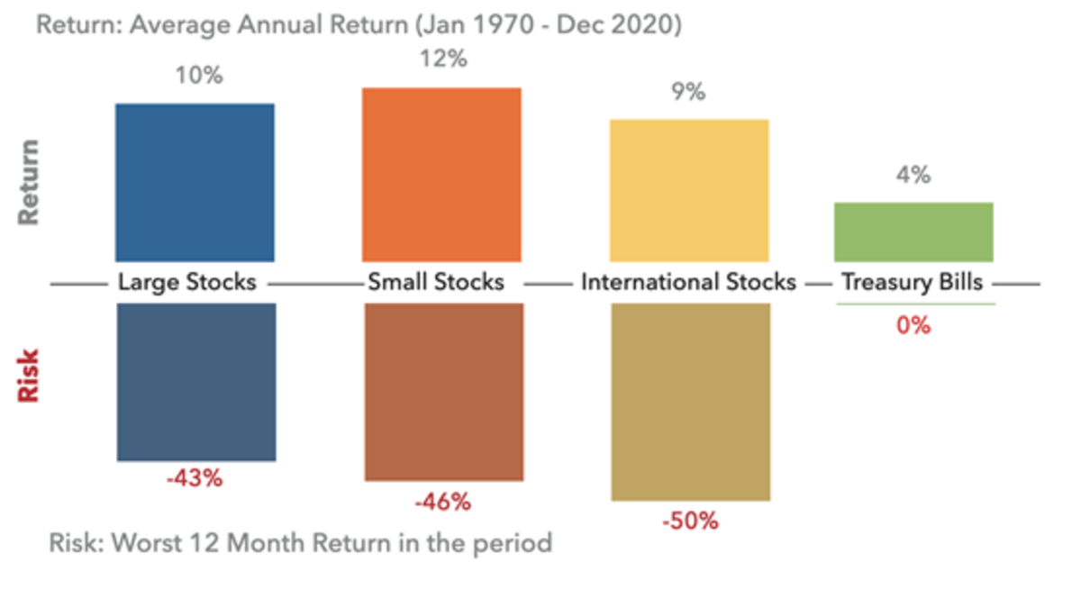 Sources and Notes: DESMO Wealth Advisors, LLC analysis of data from Dimensional Fund Advisors. Large Stocks represented by S&P 500 index, Small Stocks by CRSP 6-10 deciles index, international by MSCI World ex-USA (net div) index, Treasury Bills by one-month T-bills. The information is provided for illustration purposes and does not constitute investment advice. It is not possible to invest in an index, and these returns do not consider the effects of taxes and management fees.