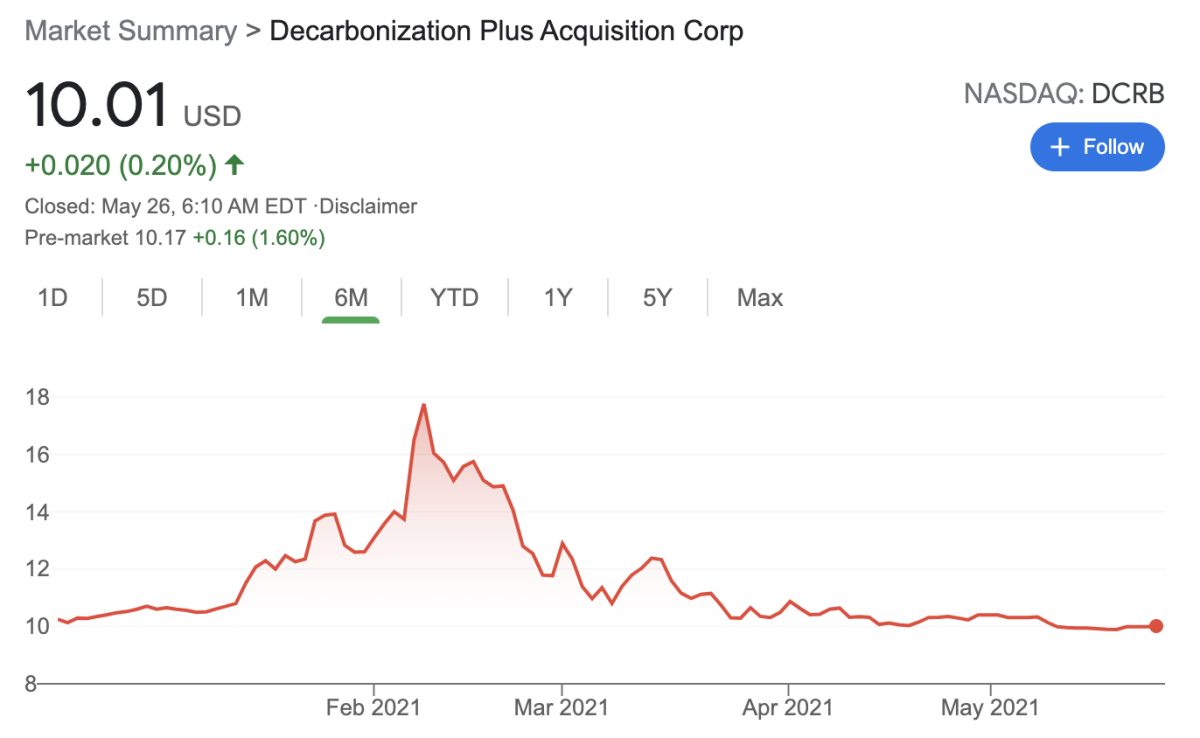 """DCRB got caught up in """"peak SPAC"""", but remains slightly above $10"""