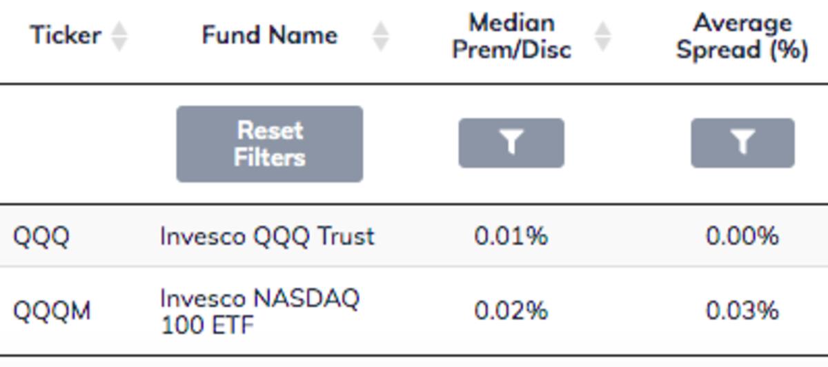 QQQ vs. QQQM Spreads