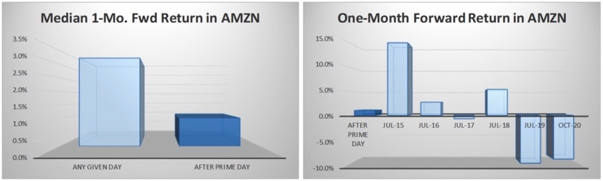 Figure 2: Median 1-month forward return in AMZN.