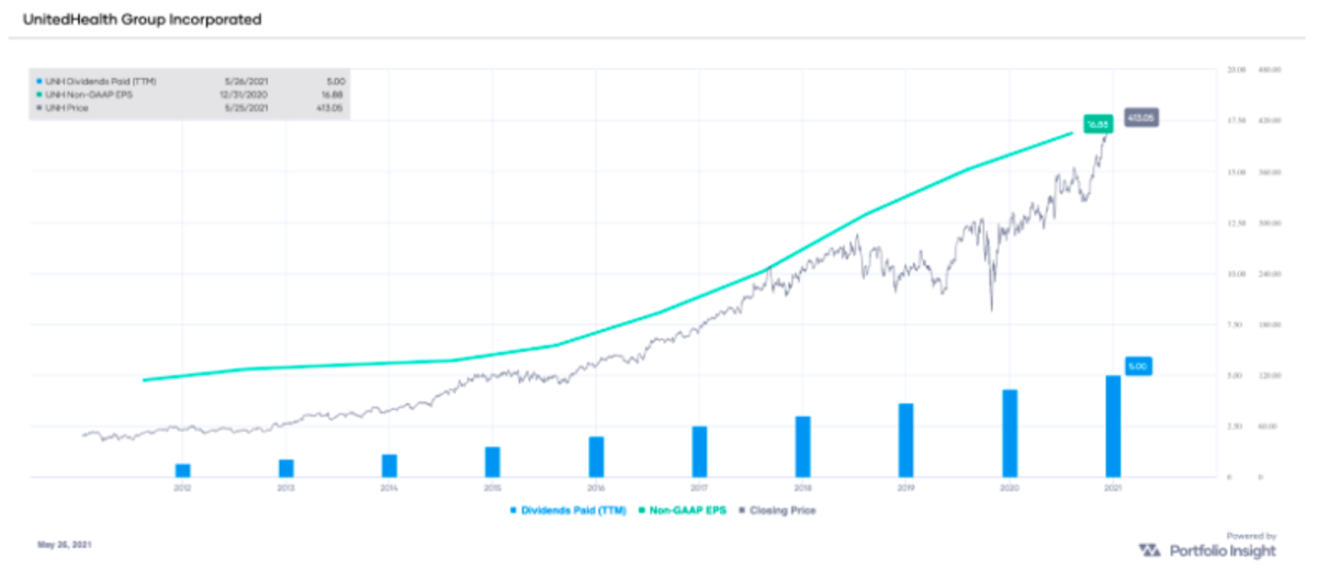 UNH non-GAAP EPS and dividends paid (TTM), with stock price over