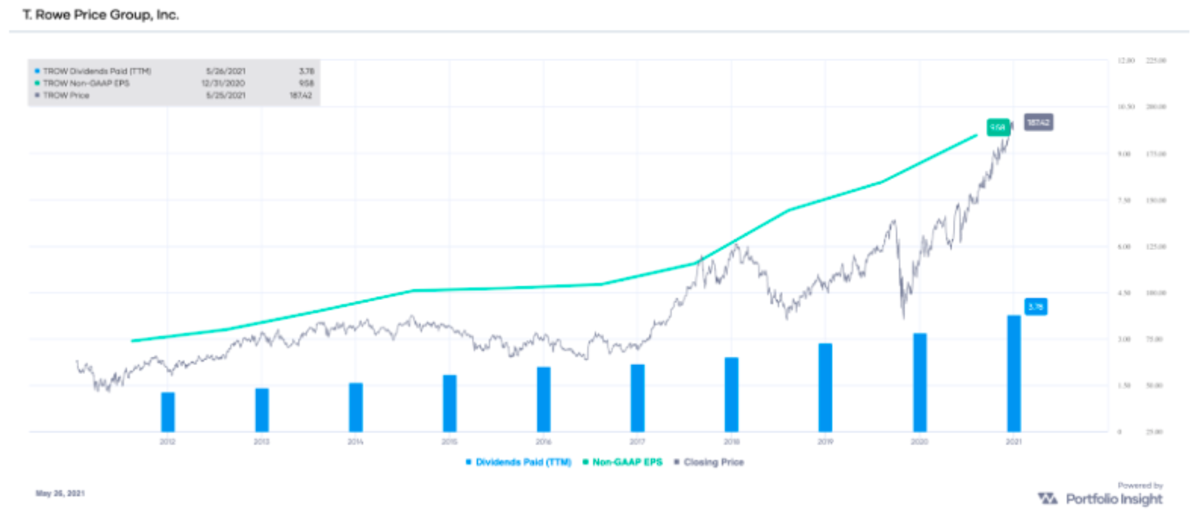 TROW non-GAAP EPS and dividends paid (TTM), with stock price overlay