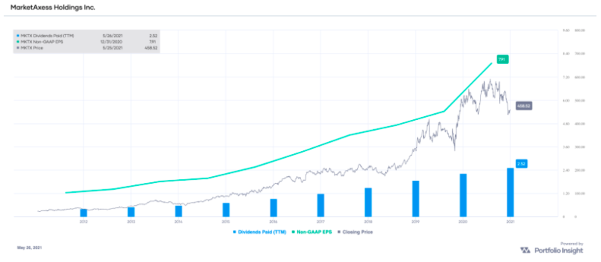 MKTX non-GAAP EPS and dividends paid (TTM), with stock price overlay