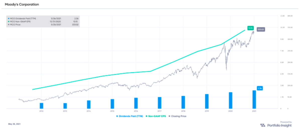 MCO non-GAAP EPS and dividends paid (TTM), with stock price overlay