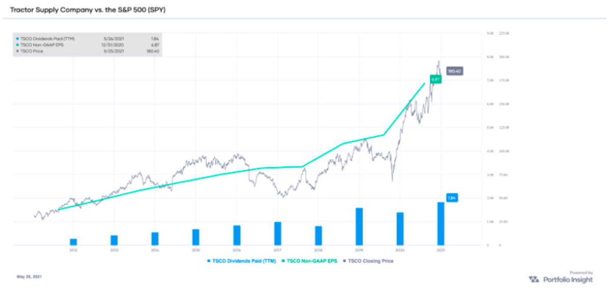 TSCO non-GAAP EPS and dividends paid (TTM), with stock price overlay