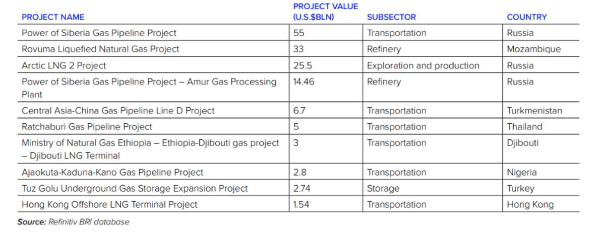 Chart 2 BRI Gas