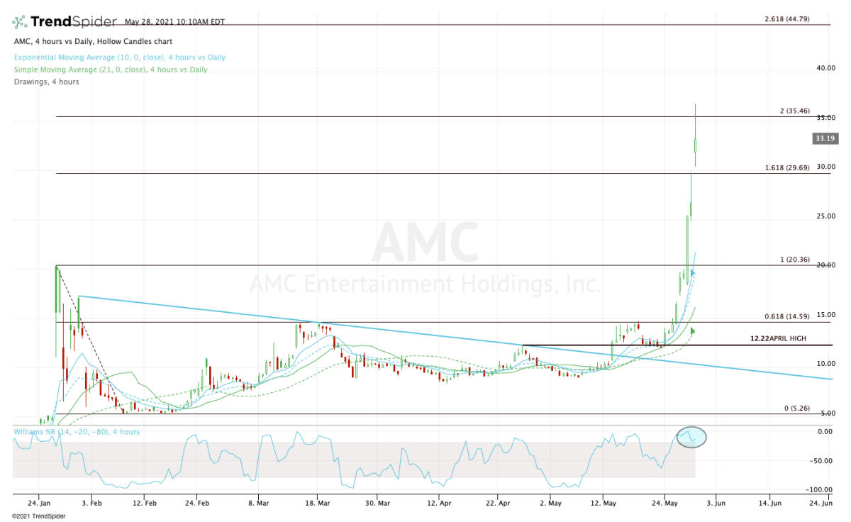 Four-hour chart of AMC stock.