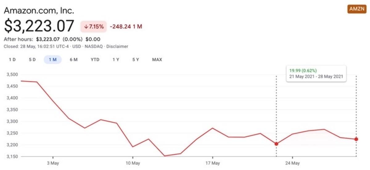 Figure 1: AMZN chart performance on May 28.