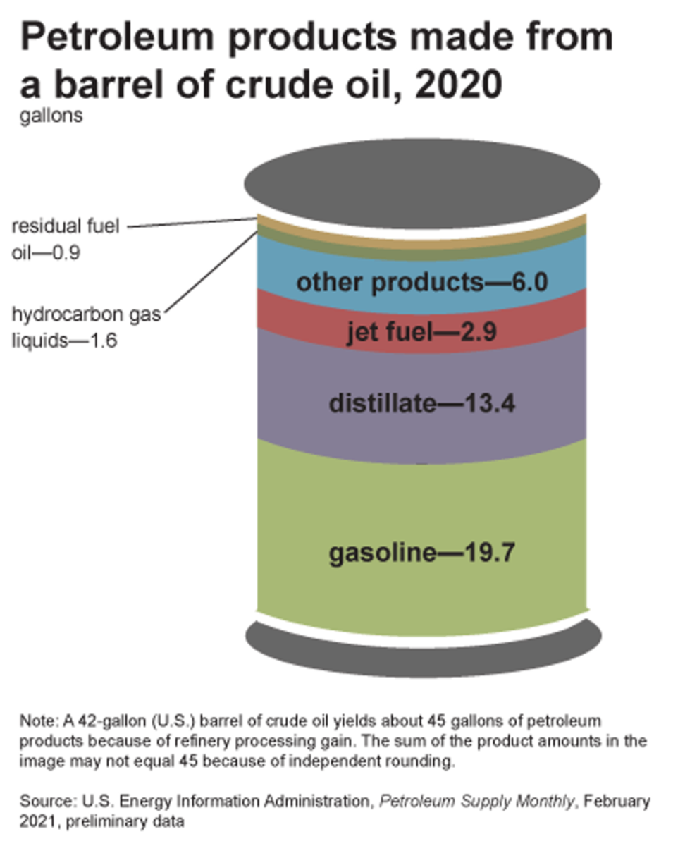 About 80% of every barrel of oil refined in the U.S. today is used to make gasoline, distillate (diesel) and jet fuel, with the rest going into petrochemical products. EIA
