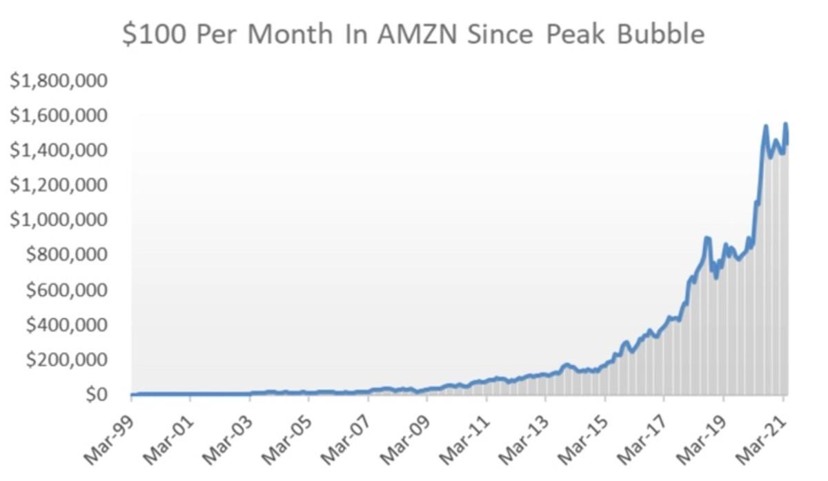 Figure 4: $100 per month in MAZN since peak bubble.