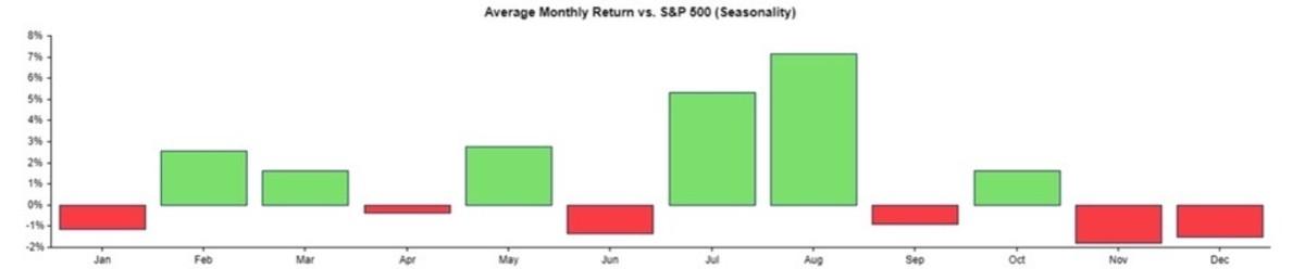 Figure 3: Average monthly returns vs. S&P 500 (seasonality).