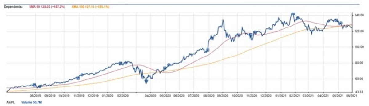 Figure 2: AAPL 150-day moving average.