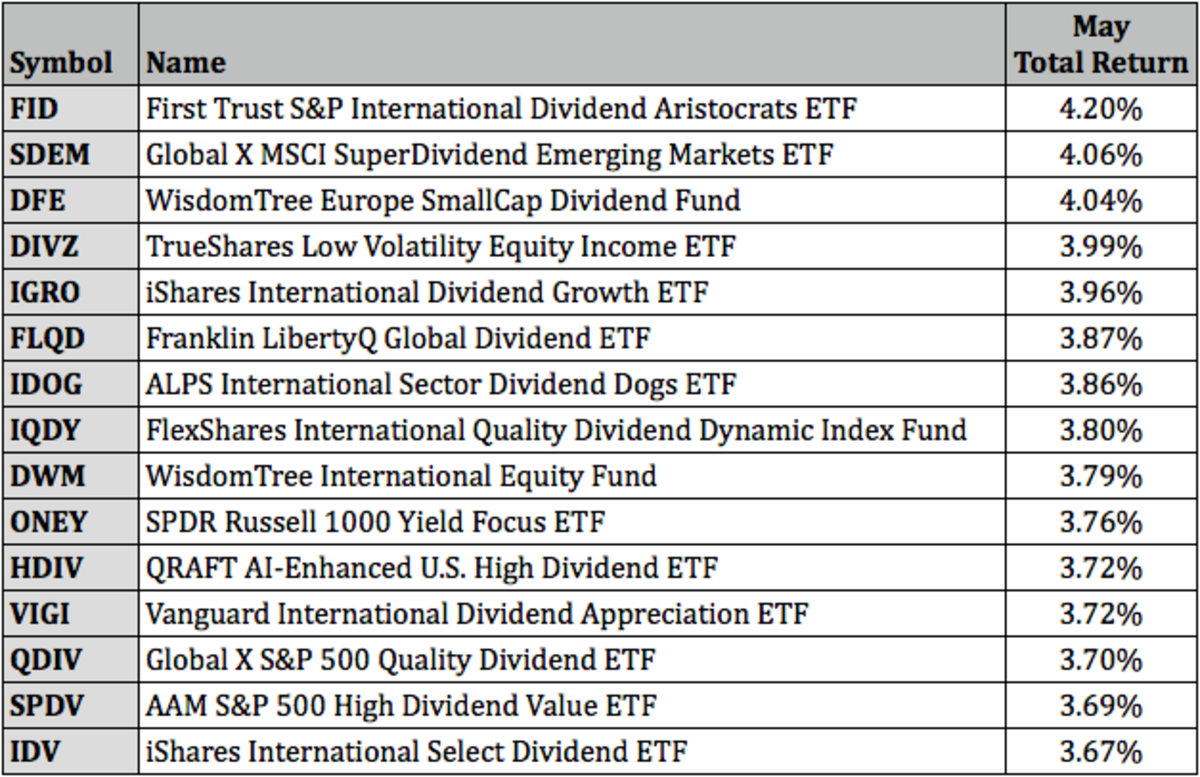 Top Dividend ETFs for May 2021