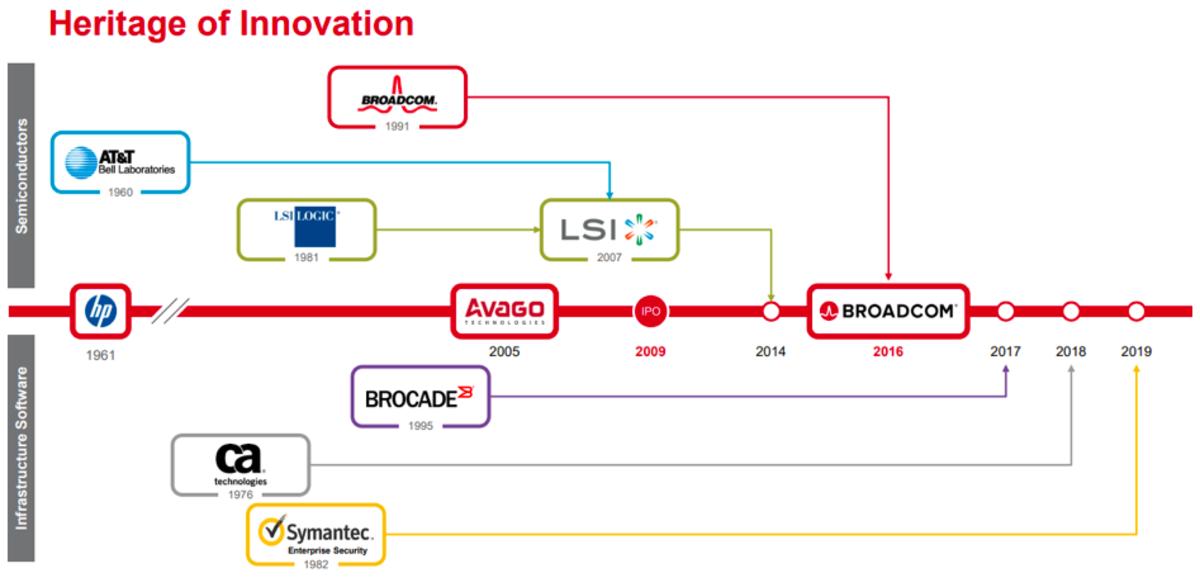 Source: Broadcom investors presentation