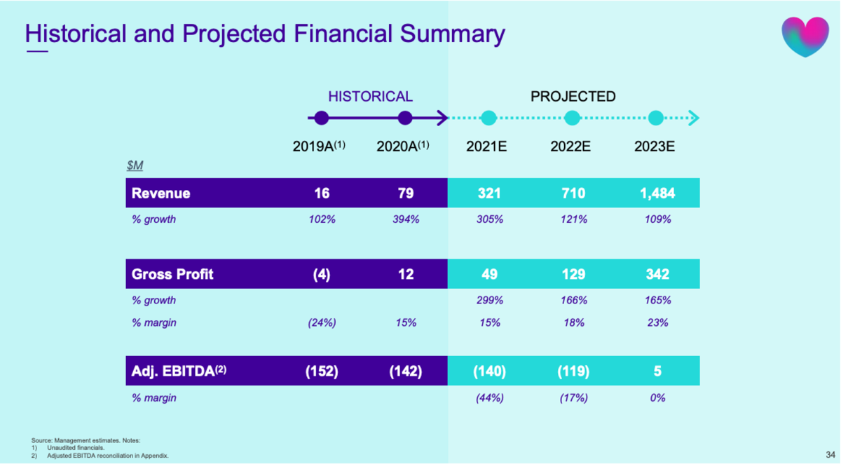 Babylon expected to be Adj. EBITDA profitable by 2023