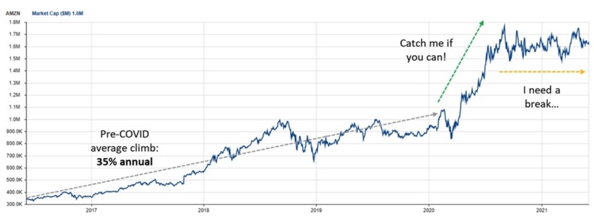 Figure 2: AMZN market cap chart.