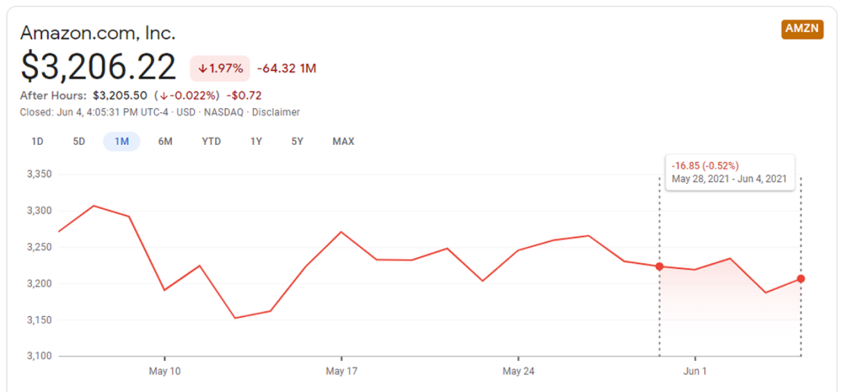 AMZN stock price action on June 4 at the close